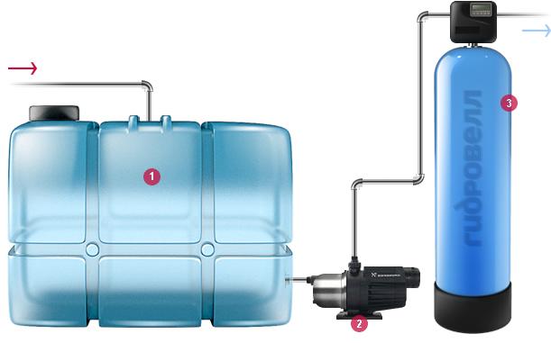 Фильтр для воды от железа своими руками